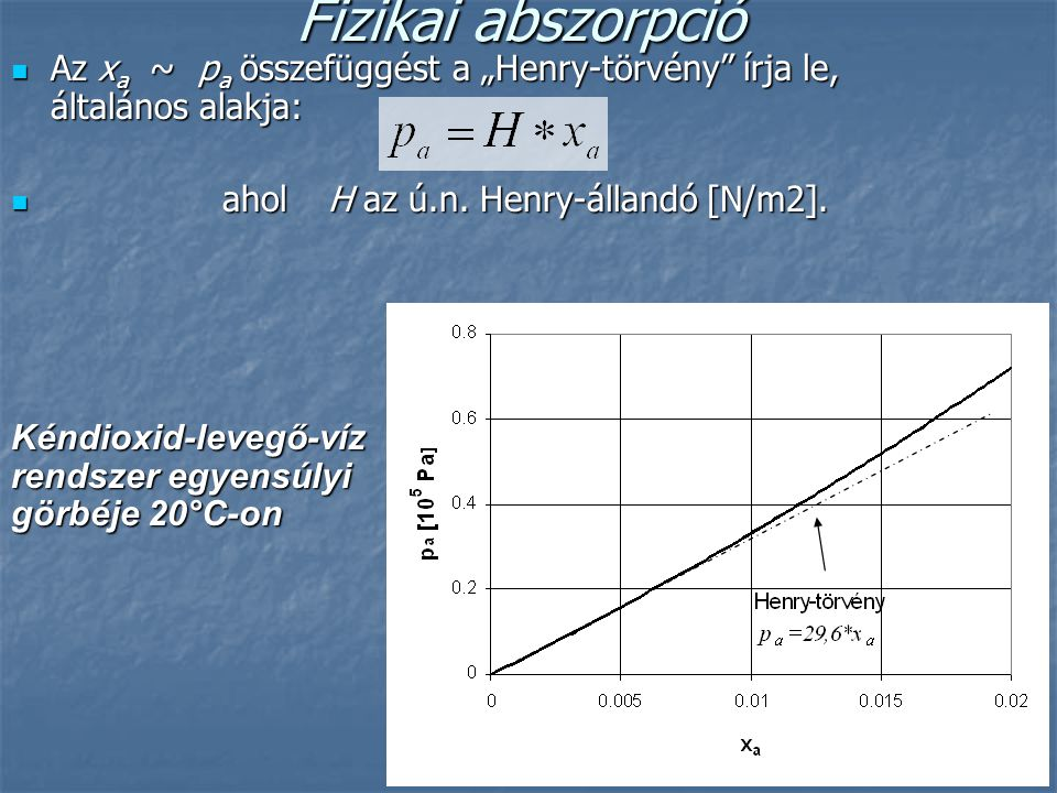 """Fizikai abszorpció Az xa ~ pa összefüggést a """"Henry-törvény írja le, általános alakja: ahol H az ú.n. Henry-állandó [N/m2]."""